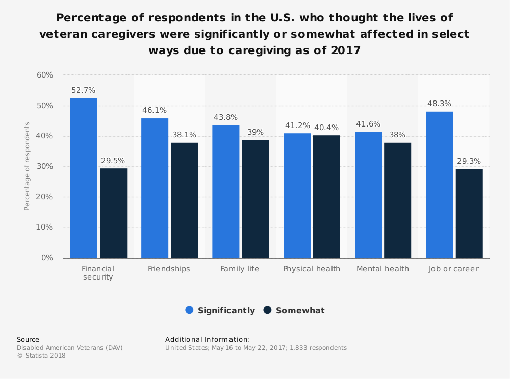 Statistic: Percentage of respondents in the U.S. who thought the lives of veteran caregivers were significantly or somewhat affected in select ways due to caregiving as of 2017 | Statista