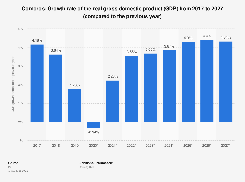 Statistic: Comoros: Growth rate of the real gross domestic product (GDP) from 2015 to 2025 (compared to the previous year) | Statista