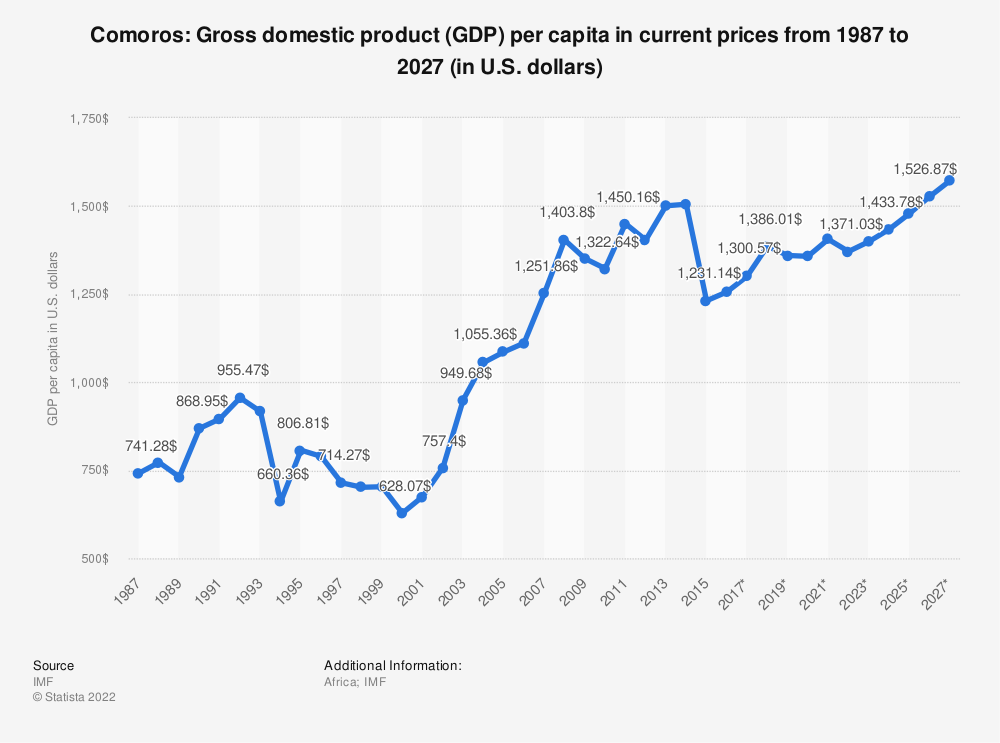 Statistic: Comoros: Gross domestic product (GDP) per capita in current prices from 1985 to 2025 (in U.S. dollars) | Statista