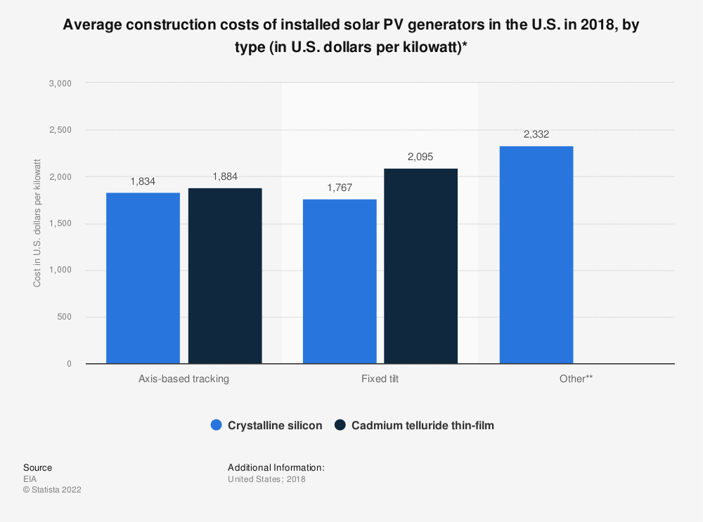 Statistic: Average construction costs of installed solar PV generators in the U.S. in 2016, by type (in U.S. dollars per kilowatt)* | Statista