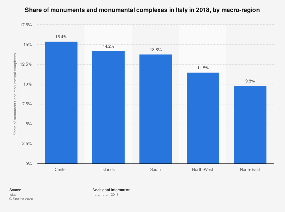 Statistic: Share of monuments and monumental complexes in Italy in 2018, by macro-region | Statista
