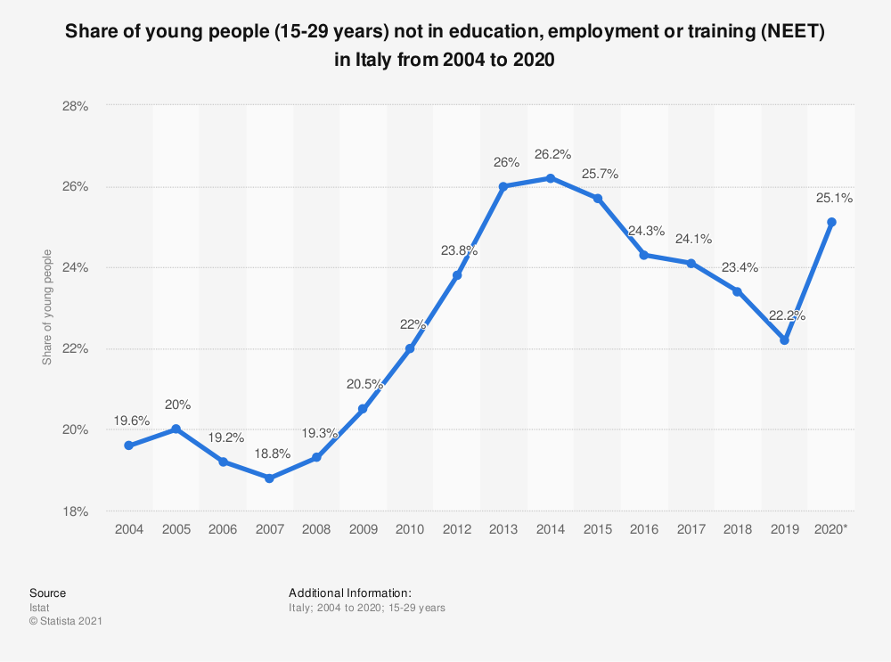Statistic: Average percentage of young people (15-29 years) neither in education nor employment nor training (NEET) in Italy from 2004 to 2019 | Statista