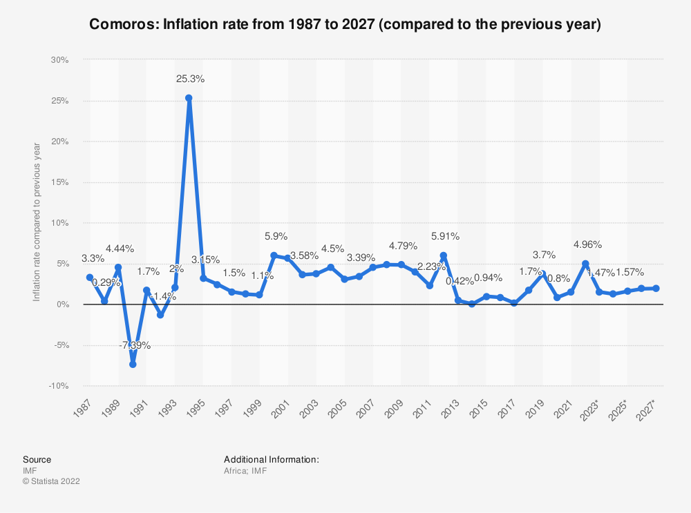 Statistic: Comoros: Inflation rate from 1984 to 2024 (compared to the previous year) | Statista