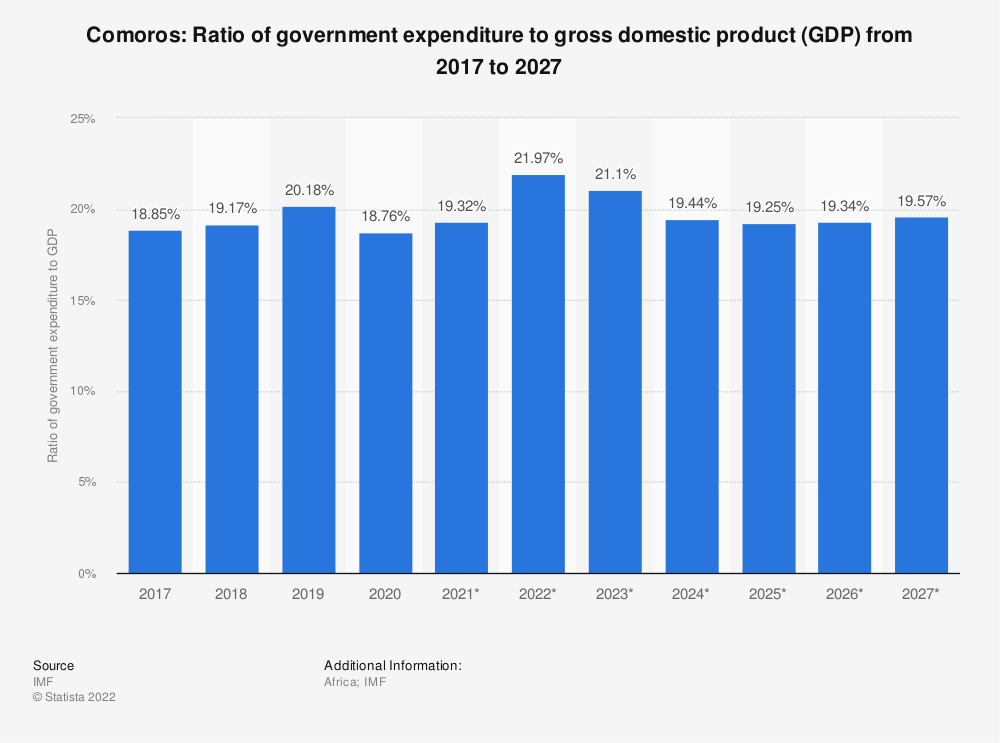 Statistic: Comoros: Ratio of government expenditure to gross domestic product (GDP) from 2014 to 2024 | Statista