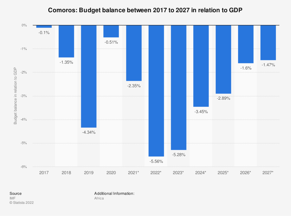 Statistic: Comoros: Budget balance between 2014 to 2024 in relation to GDP | Statista