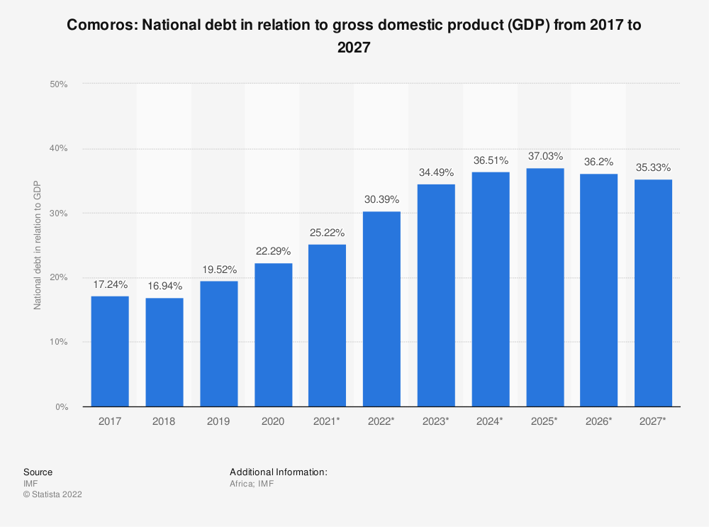 Statistic: Comoros: National debt in relation to gross domestic product (GDP) from 2014 to 2024 | Statista