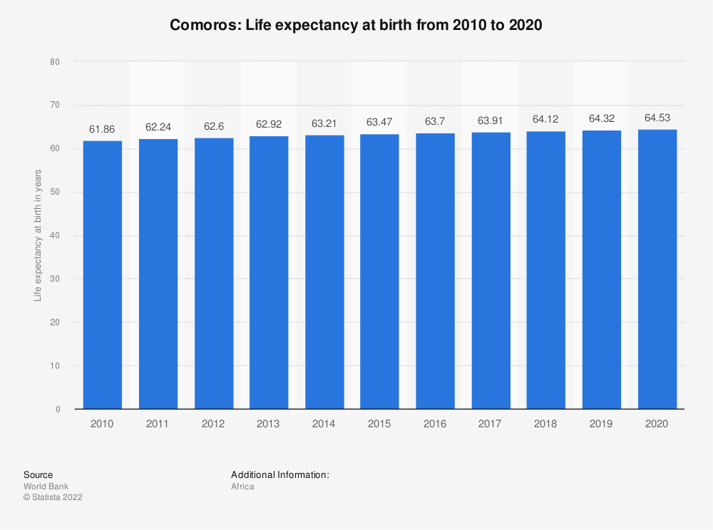 Statistic: Comoros: Life expectancy at birth from 2008 to 2018 | Statista