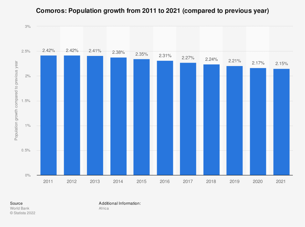Statistic: Comoros: Population growth  from 2007  to 2017 (compared to previous year) | Statista