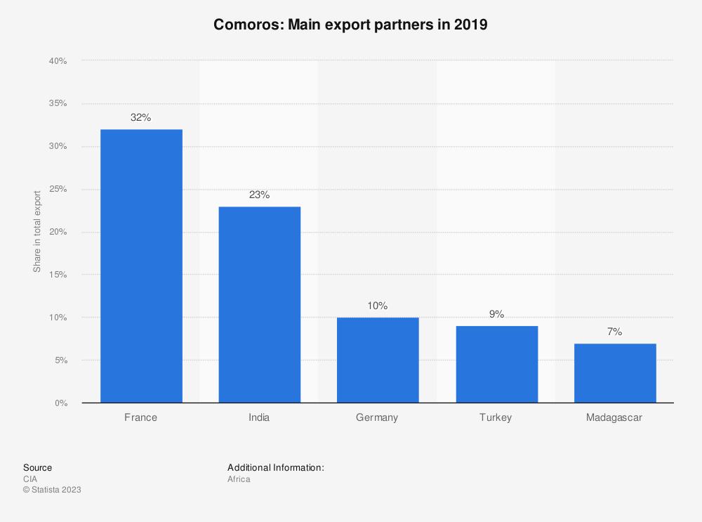 Statistic: Comoros: Main export partners in 2017 | Statista