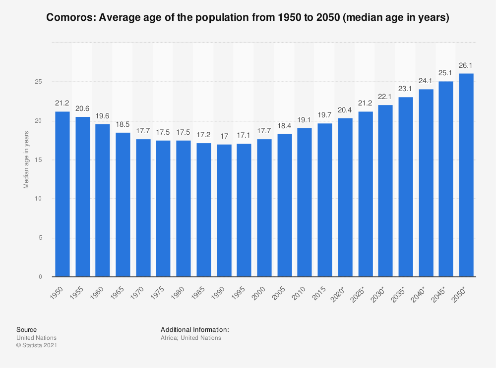 Statistic: Comoros: Average age of the population from 1950 to 2050 (median age in years) | Statista