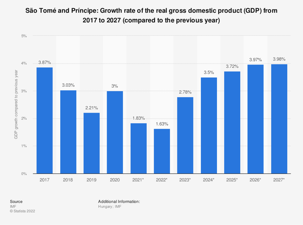 Statistic: São Tomé and Príncipe: Growth rate of the real gross domestic product (GDP) from 2014 to 2024 (compared to the previous year) | Statista