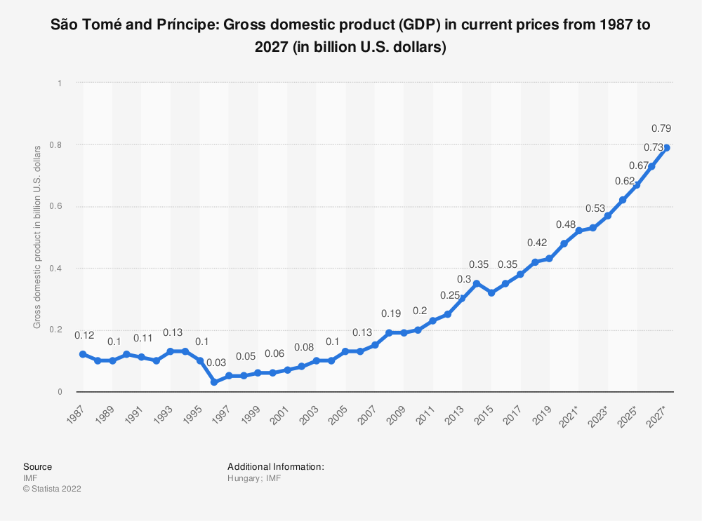 Statistic: São Tomé and Príncipe: Gross domestic product (GDP) in current prices from 1984 to 2024 (in billion U.S. dollars) | Statista