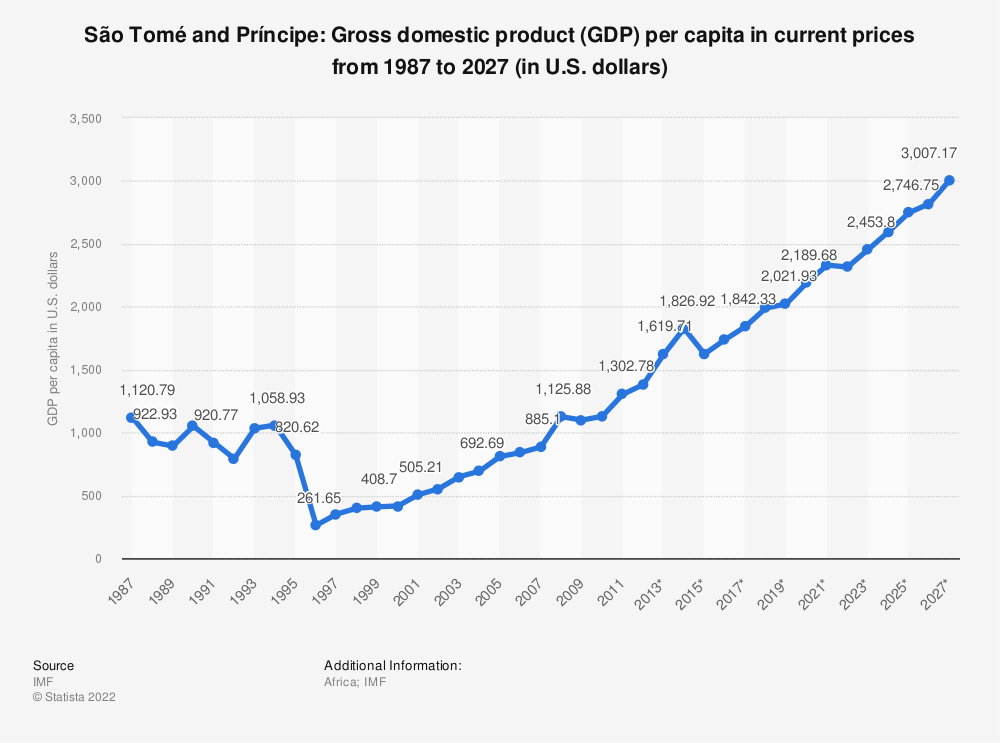 Statistic: São Tomé and Príncipe: Gross domestic product (GDP) per capita in current prices from 1984 to 2024 (in U.S. dollars) | Statista