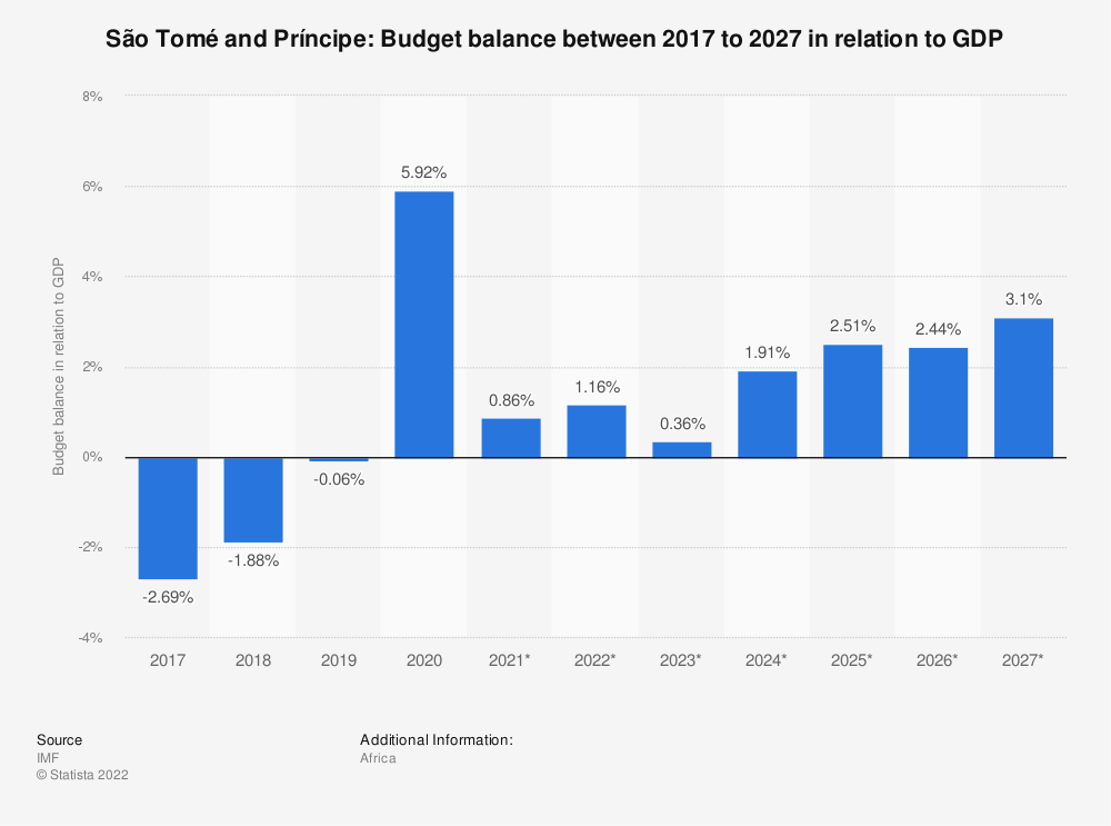 Statistic: São Tomé and Príncipe: Budget balance between 2014 to 2024 in relation to GDP | Statista