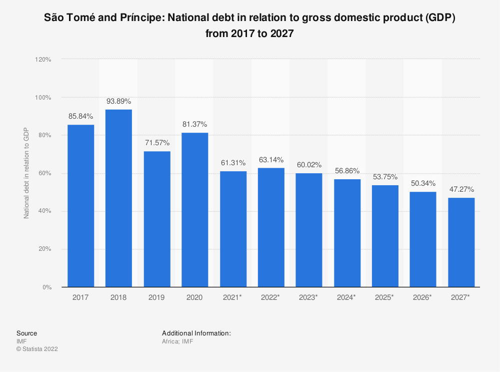 Statistic: São Tomé and Príncipe: National debt in relation to gross domestic product (GDP) from 2014 to 2024 | Statista