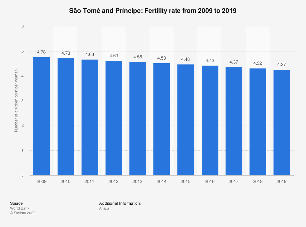 Statistic: São Tomé and Príncipe: Fertility rate from 2008 to 2018 | Statista