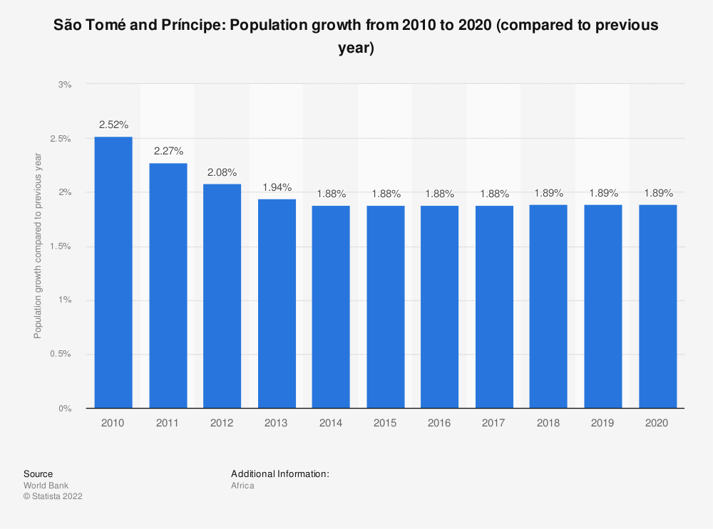 Statistic: São Tomé and Príncipe: Population growth  from 2007  to 2017 (compared to previous year) | Statista