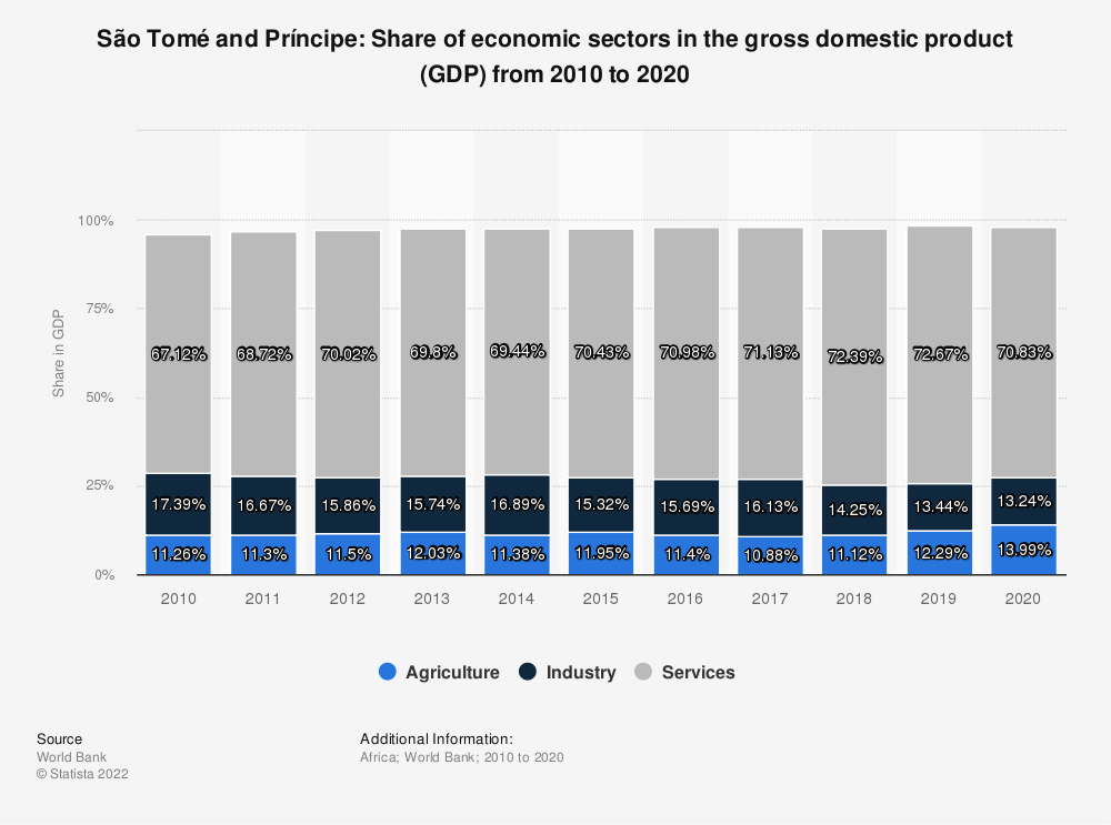 Statistic: São Tomé and Príncipe: Share of economic sectors in the gross domestic product (GDP) from 2007 to 2017 | Statista