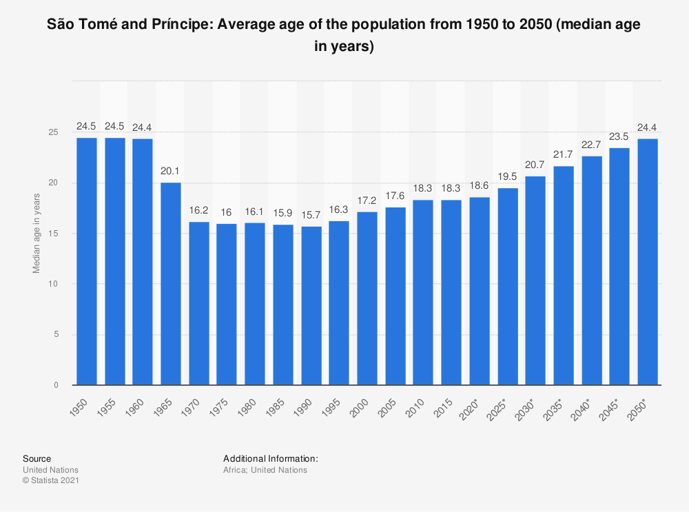 Statistic: São Tomé and Príncipe: Average age of the population from 1950 to 2050 (median age in years) | Statista