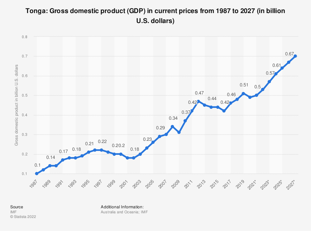 Statistic: Tonga: Gross domestic product (GDP) in current prices from 1984 to 2021 (in billion international dollars) | Statista