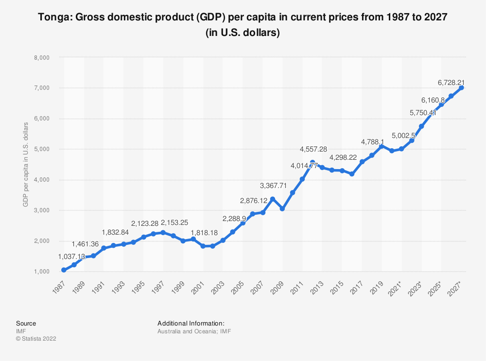 Statistic: Tonga: Gross domestic product (GDP) per capita in current prices from 2014 to 2024 (in U.S. dollars) | Statista
