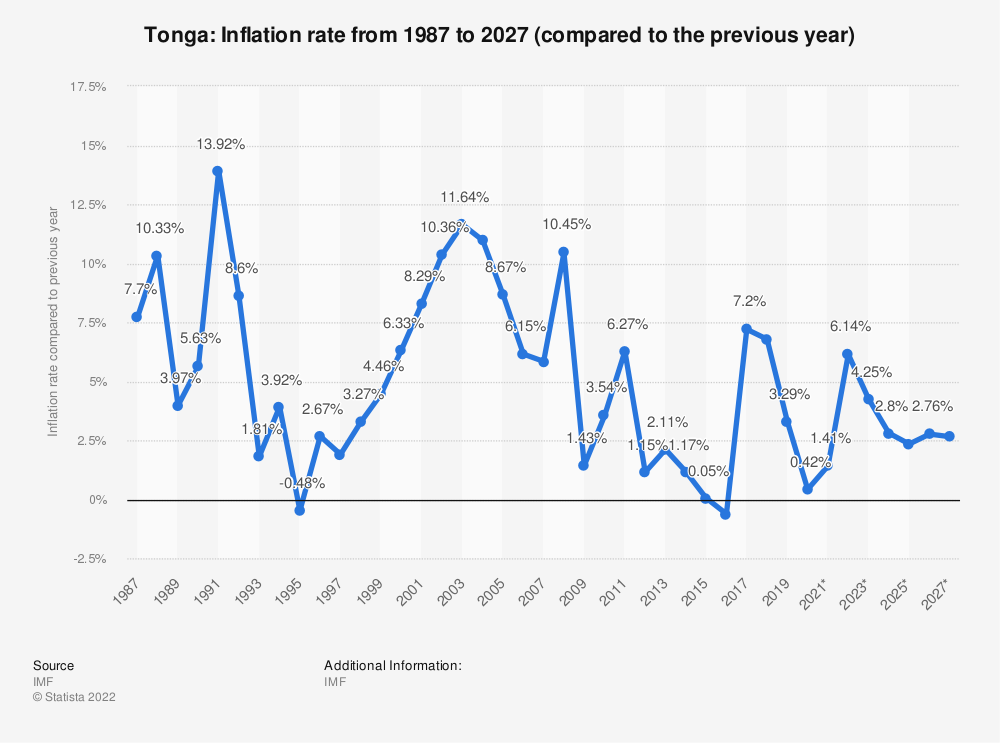 Statistic: Tonga: Inflation rate from 2012 to 2022 (compared to the previous year) | Statista