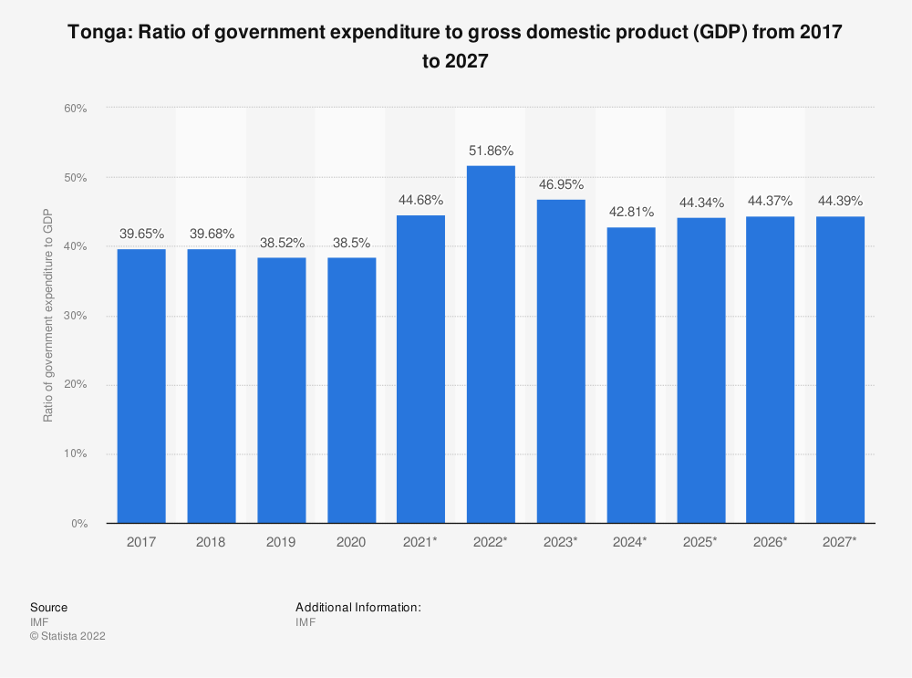 Statistic: Tonga: Ratio of government expenditure to gross domestic product (GDP) from 2014 to 2024 | Statista