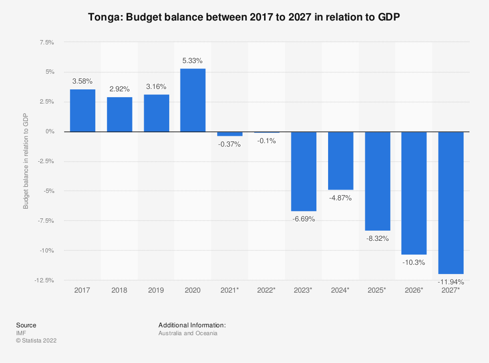 Statistic: Tonga: Budget balance between 2014 to 2024 in relation to GDP | Statista