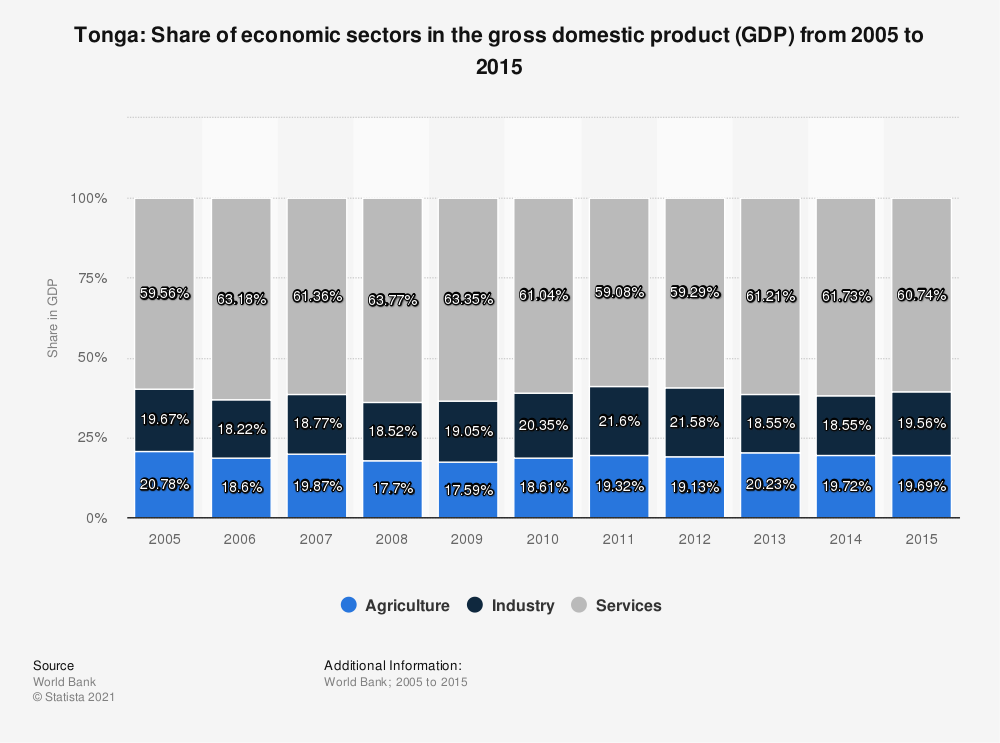 Statistic: Tonga: Share of economic sectors in the gross domestic product (GDP) from 2005 to 2015 | Statista