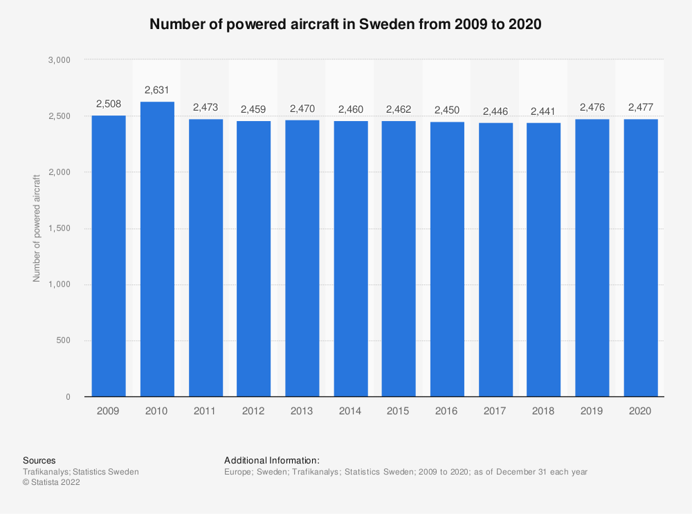Statistic: Number of powered aircraft in Sweden from 2009 to 2019 | Statista