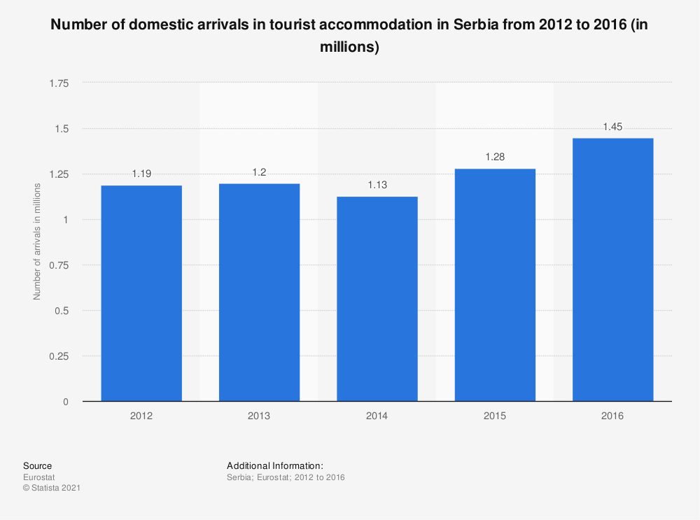 Statistic: Number of domestic arrivals in tourist accommodation in Serbia from 2012 to 2016 (in millions) | Statista