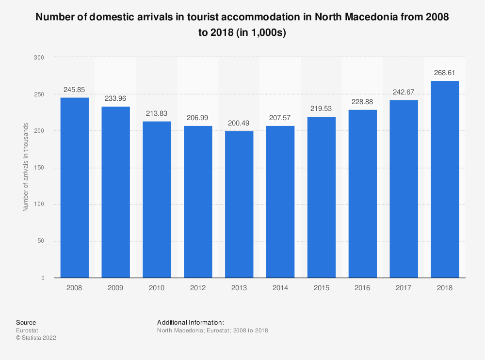 Statistic: Number of domestic arrivals in tourist accommodation in North Macedonia from 2008 to 2018 (in 1,000s) | Statista