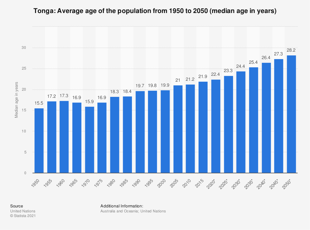 Statistic: Tonga: Average age of the population from 1950 to 2050 (median age in years) | Statista