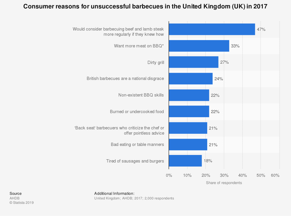 Statistic: Consumer reasons for unsuccessful barbecues in the United Kingdom (UK) in 2017 | Statista