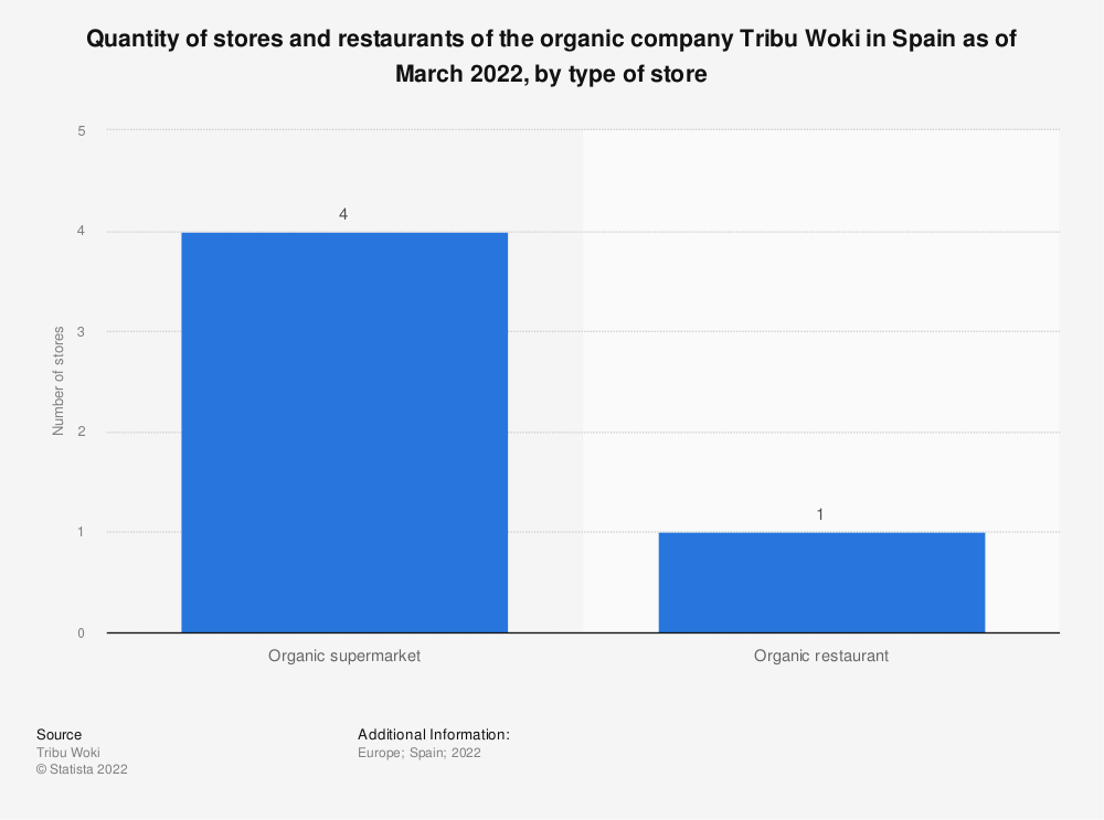 Statistic: Quantity of stores of the organic company Tribu Woki in Spain as of July 2017, by type of store | Statista