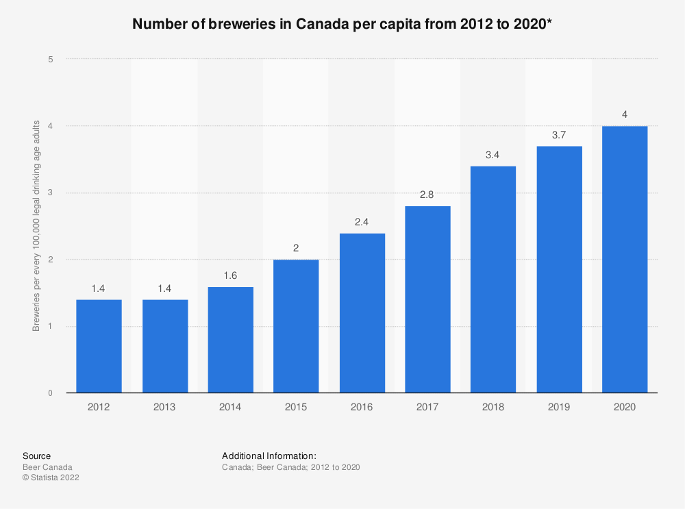 Statistic: Number of breweries in Canada per capita from 2012 to 2018* | Statista