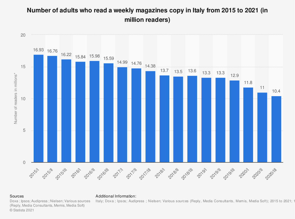 Statistic: Number of adults who read a weekly magazines copy in Italy from 2015 to 2020 (in million readers) | Statista