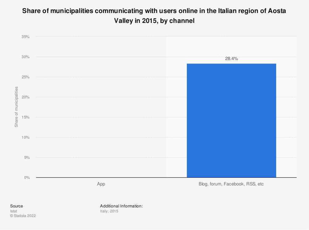 Statistic: Share of municipalities communicating with users online in the Italian region of Aosta Valley in 2015, by channel | Statista