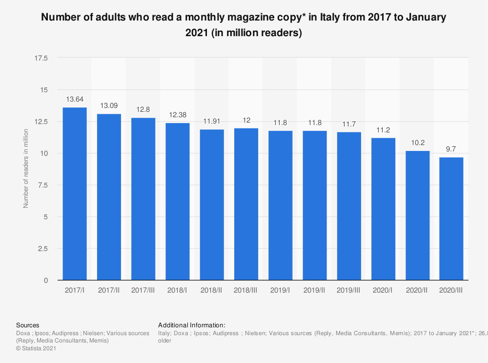 Statistic: Number of adults who read a monthly magazine copy* in Italy from 2017 to January 2021 (in million readers)   Statista
