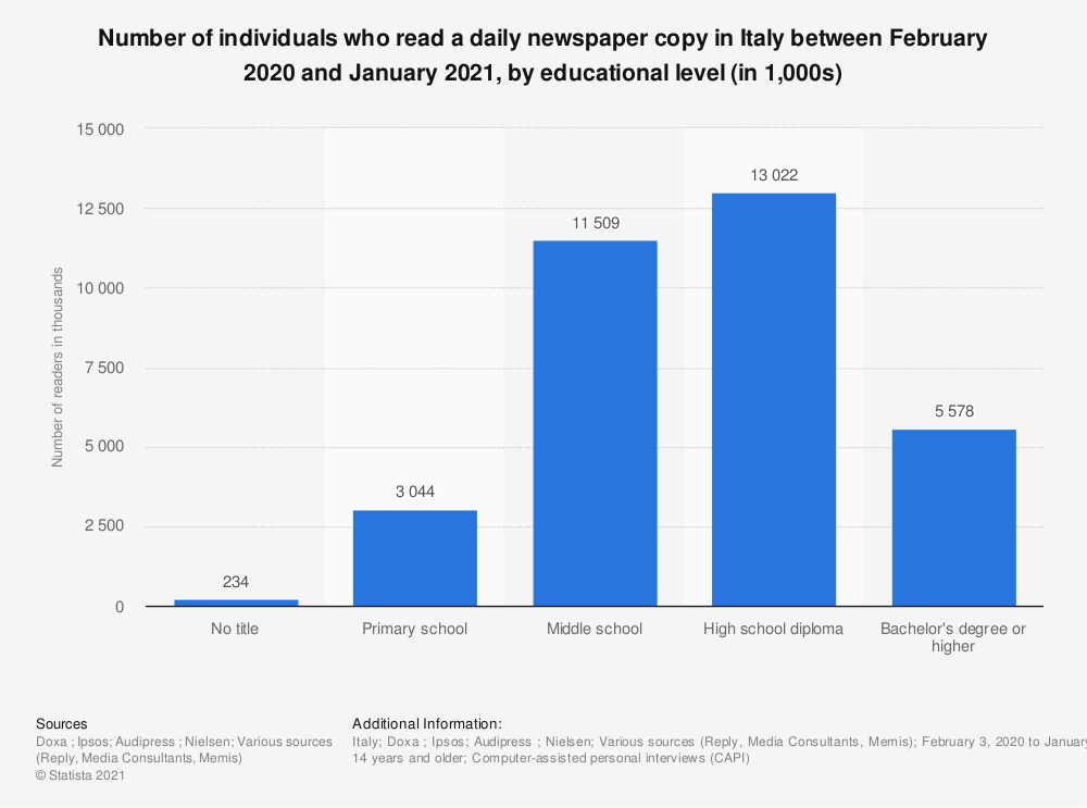Statistic: Number of individuals who read a daily newspaper copy in Italy between February 2020 and January 2021, by educational level (in 1,000s) | Statista