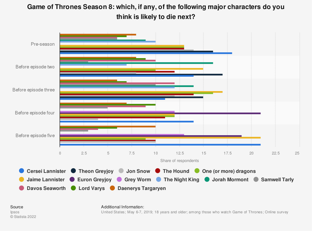 Statistic: Game of Thrones Season 8: which, if any, of the following major characters do you think is likely to die next?   Statista