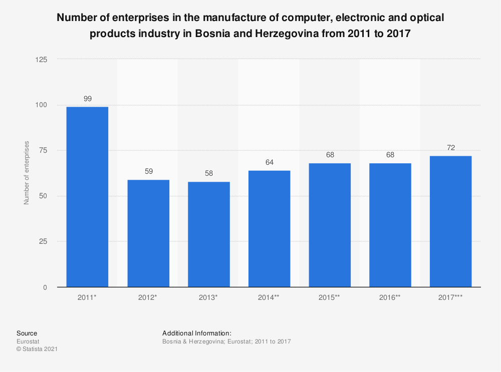 Statistic: Number of enterprises in the manufacture of computer, electronic and optical products industry in Bosnia and Herzegovina from 2011 to 2016 | Statista