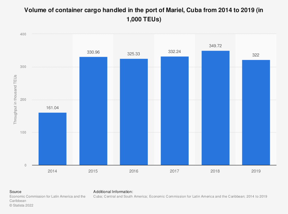 Statistic: Volume of cargo handled in the container port of Mariel in Cuba from 2014 to 2017 (in 1,000 TEUs) | Statista