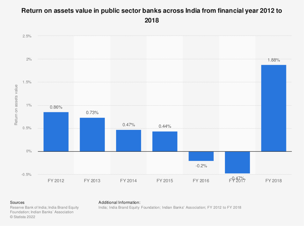 Statistic: Return on assets value in public sector banks across India from financial year 2012 to 2018 | Statista
