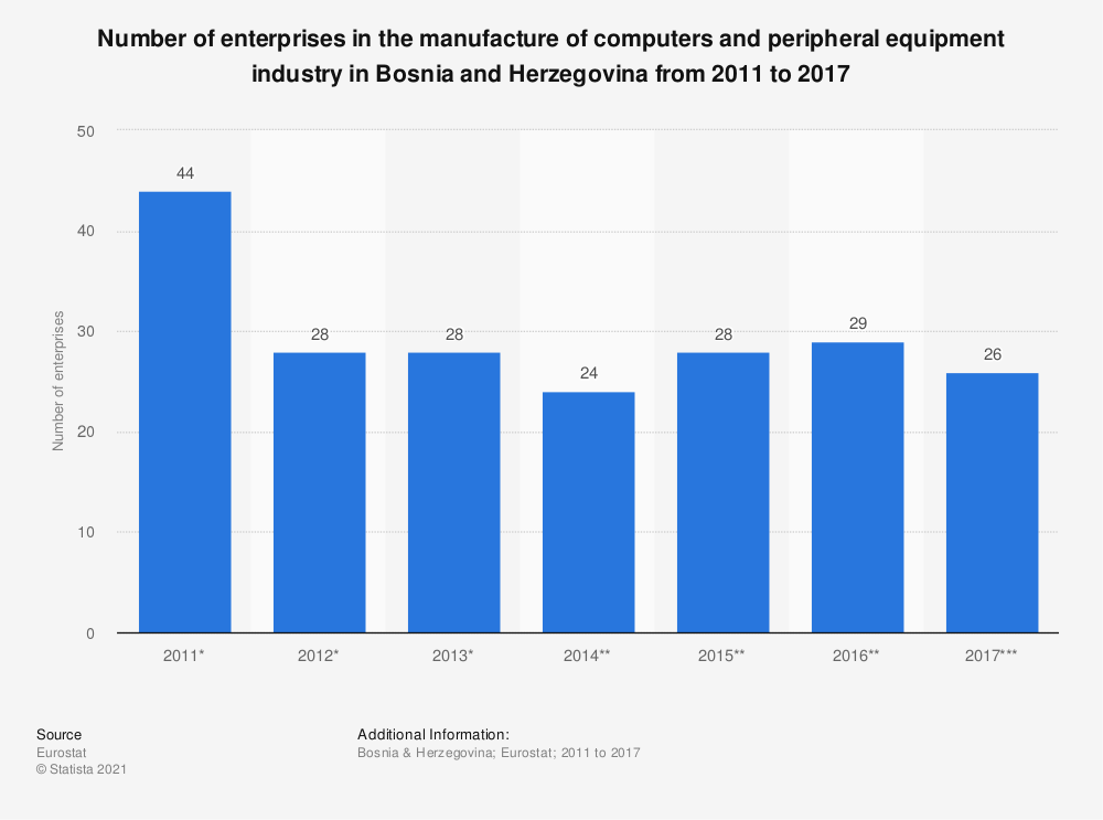 Statistic: Number of enterprises in the manufacture of computers and peripheral equipment industry in Bosnia and Herzegovina from 2011 to 2017 | Statista