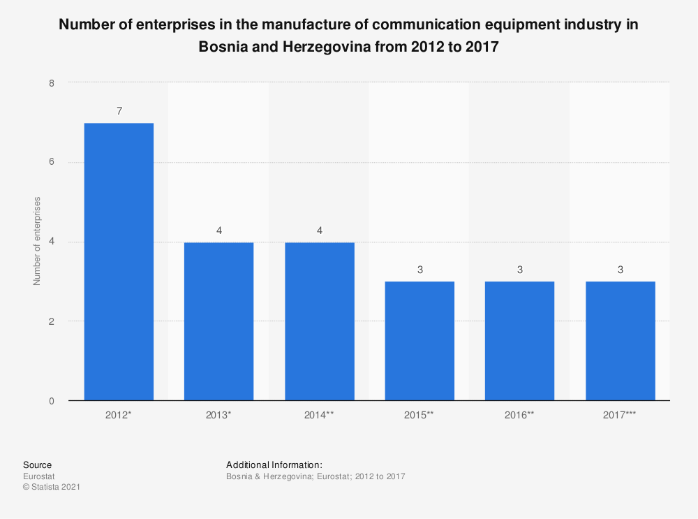 Statistic: Number of enterprises in the manufacture of communication equipment industry in Bosnia and Herzegovina from 2012 to 2017 | Statista