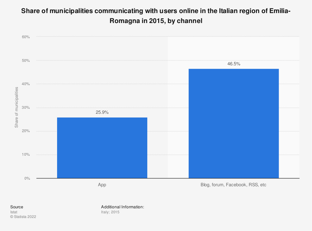Statistic: Share of municipalities communicating with users online in the Italian region of Emilia-Romagna in 2015, by channel | Statista