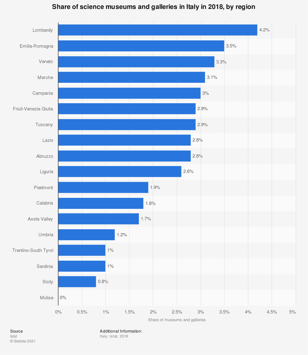 Statistic: Share of science museums and galleries in Italy in 2018, by region | Statista