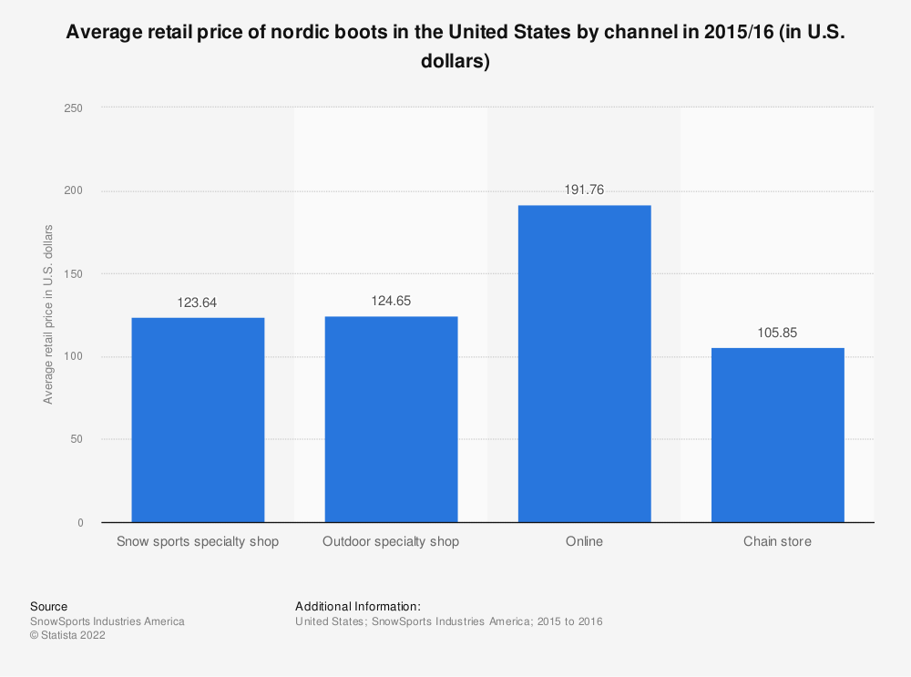 Statistic: Average retail price of nordic boots in the United States by channel in 2015/16 (in U.S. dollars) | Statista