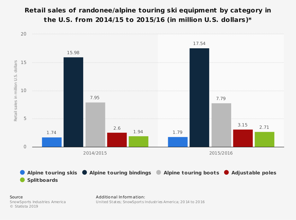 Statistic: Retail sales of randonee/alpine touring ski equipment by category in the U.S. from 2014/15 to 2015/16 (in million U.S. dollars)* | Statista